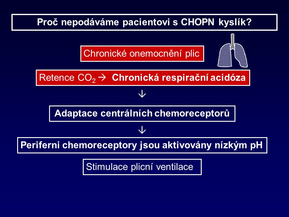 Proč nepodáváme pacientovi s CHOPN kyslík.