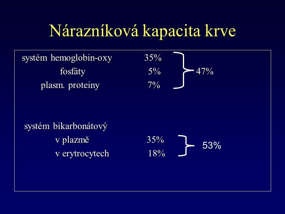 Nárazníková kapacita krve systém hemoglobin-oxy 35% systém hemoglobin-oxy 35% fosfáty 5% 47% fosfáty 5% 47% plasm.