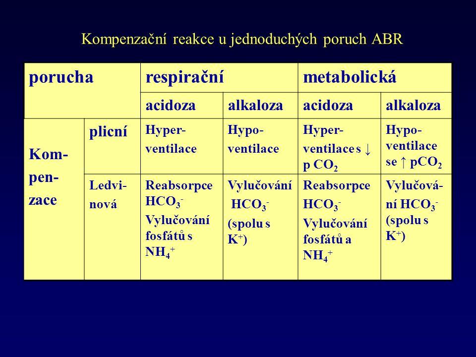 Kompenzační reakce u jednoduchých poruch ABR porucharespiračnímetabolická acidozaalkalozaacidozaalkaloza Kom- pen- zace plicní Hyper- ventilace Hypo- ventilace Hyper- ventilace s ↓ p CO 2 Hypo- ventilace se ↑ pCO 2 Ledvi- nová Reabsorpce HCO 3 - Vylučování fosfátů s NH 4 + Vylučování HCO 3 - (spolu s K + ) Reabsorpce HCO 3 - Vylučování fosfátů a NH 4 + Vylučová- ní HCO 3 - (spolu s K + )