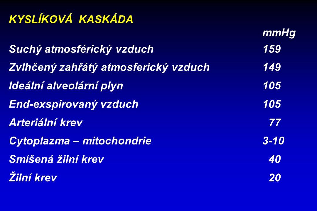 KYSLÍKOVÁ KASKÁDA mmHg Suchý atmosférický vzduch159 Zvlhčený zahřátý atmosferický vzduch149 Ideální alveolární plyn105 End-exspirovaný vzduch105 Arteriální krev 77 Cytoplazma – mitochondrie3-10 Smíšená žilní krev 40 Žilní krev 20