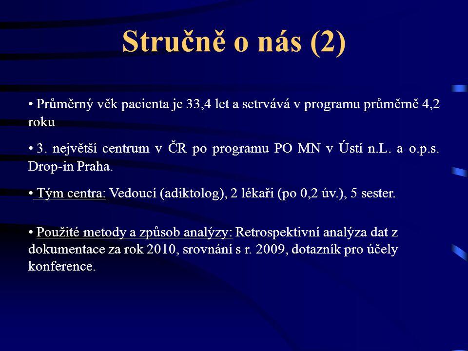 Stručně o nás (2) Průměrný věk pacienta je 33,4 let a setrvává v programu průměrně 4,2 roku 3. největší centrum v ČR po programu PO MN v Ústí n.L. a o