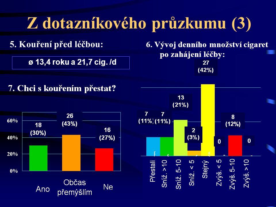 Z dotazníkového průzkumu (3) 5. Kouření před léčbou: 8 (12%) 0 6. Vývoj denního množství cigaret po zahájení léčby: ø 13,4 roku a 21,7 cig. /d Přestal