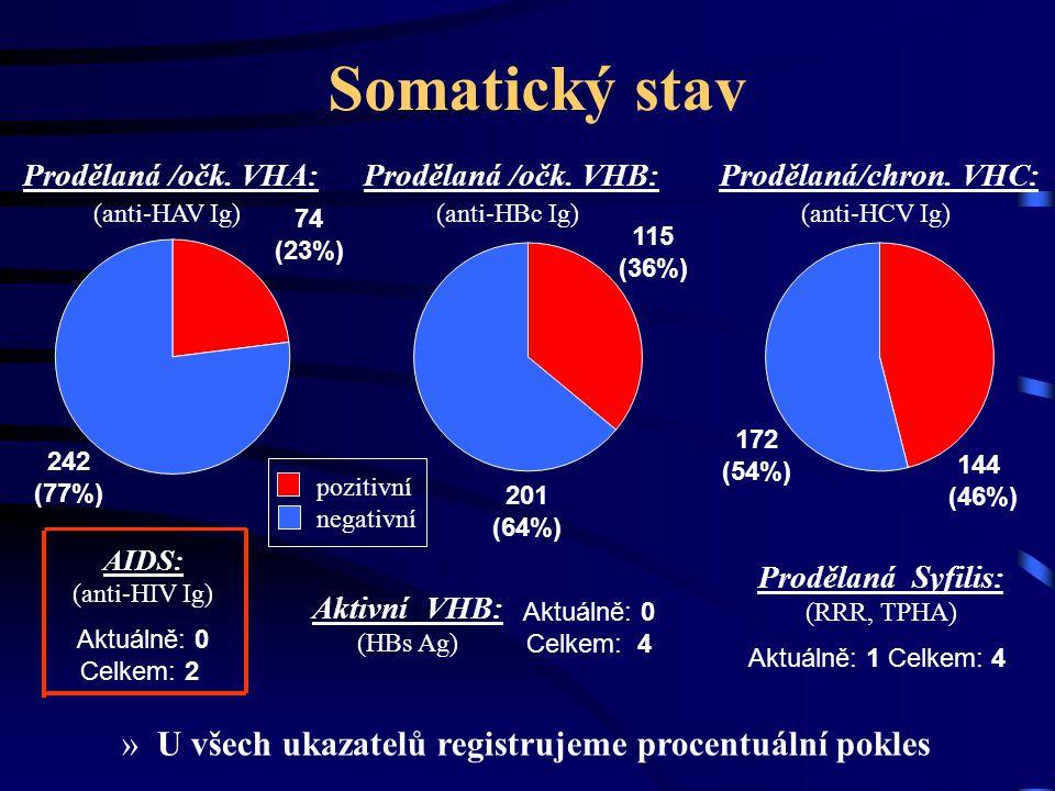 Somatický stav Prodělaná /očk. VHA: (anti-HAV Ig) Prodělaná /očk. VHB: (anti-HBc Ig) Prodělaná/chron. VHC: (anti-HCV Ig) AIDS: (anti-HIV Ig) Aktuálně: