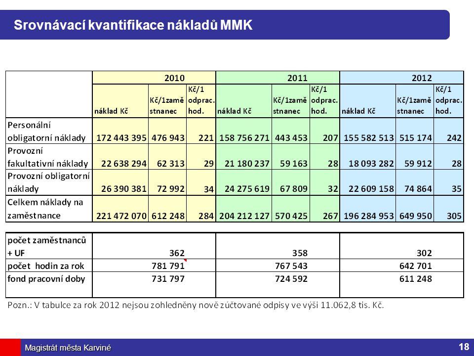 Magistrát města Karviné Srovnávací kvantifikace nákladů MMK 18