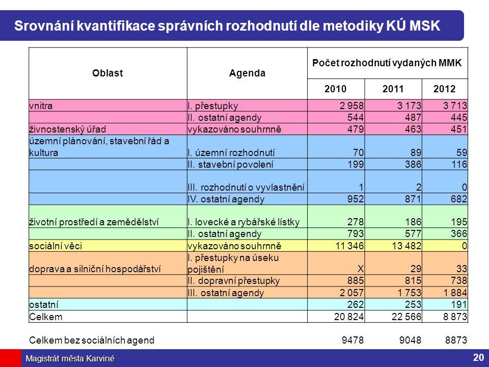 Magistrát města Karviné Srovnání kvantifikace správních rozhodnutí dle metodiky KÚ MSK OblastAgenda Počet rozhodnutí vydaných MMK 201020112012 vnitraI.