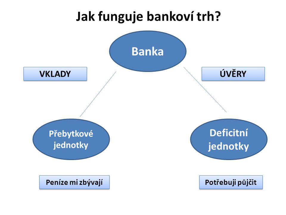 Banka Deficitní jednotky Přebytkové jednotky Jak funguje bankoví trh? VKLADY ÚVĚRY Potřebuji půjčit Peníze mi zbývají