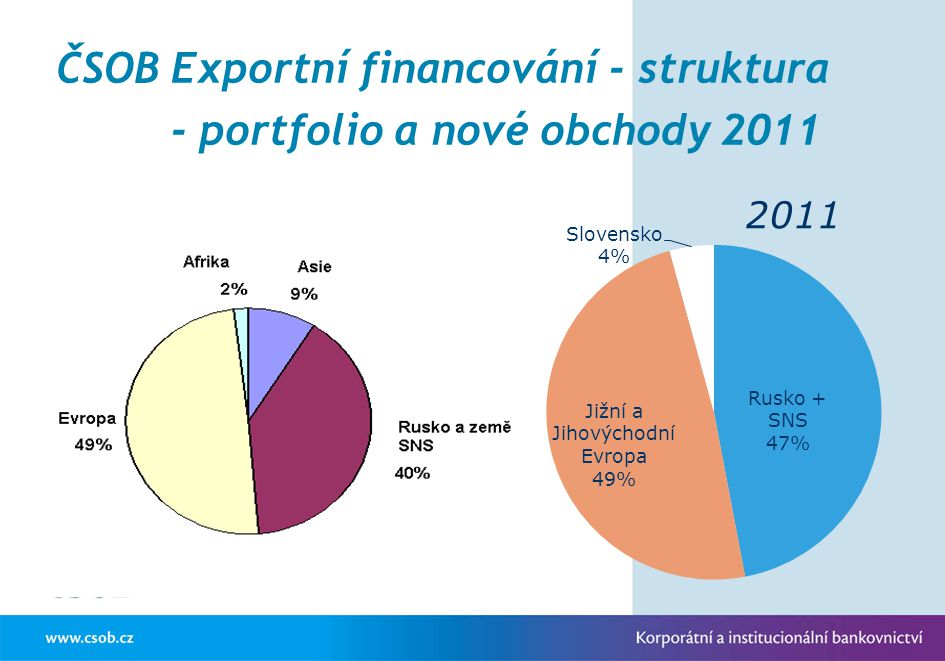 2011 ČSOB Exportní financování - struktura - portfolio a nové obchody 2011