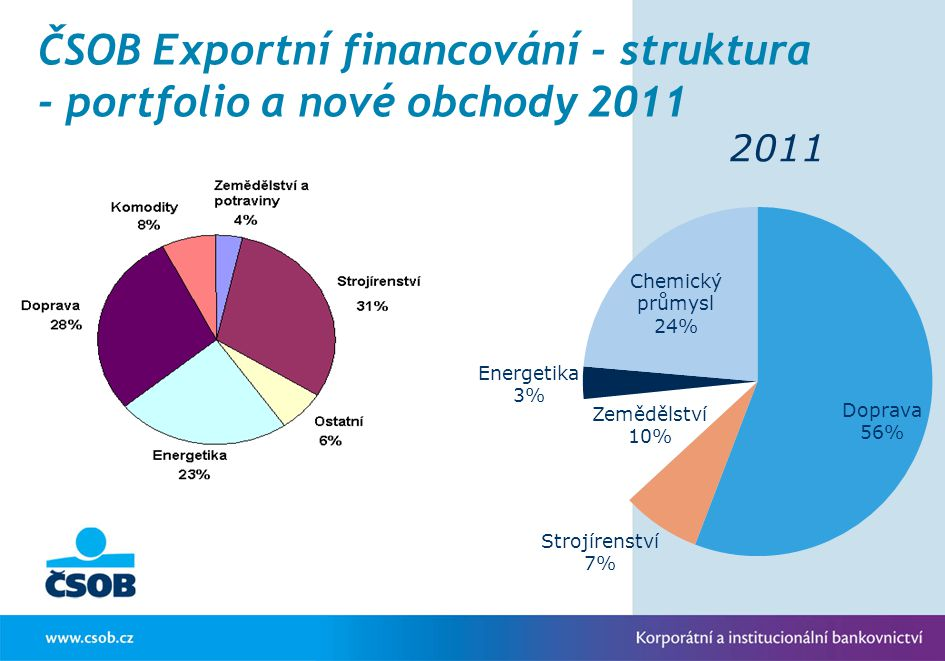 ČSOB Exportní financování - východiska Historicky aktivní role v podpoře exportu (spolupráce s EGAP od jejího vzniku v r.