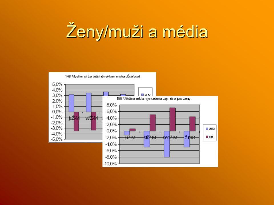 Ženy/muži a média