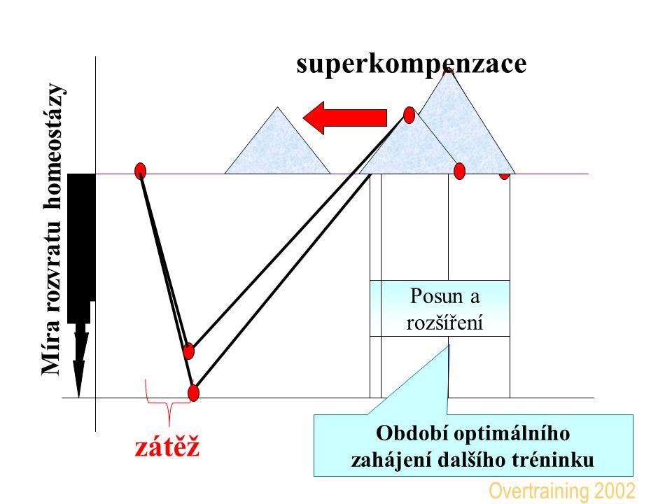 Míra rozvratu homeostázy superkompenzace Období optimálního zahájení dalšího tréninku zátěž Overtraining 2002
