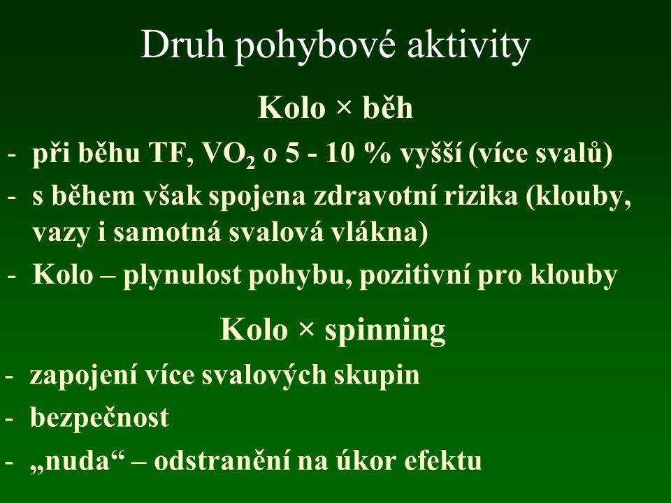 Druh pohybové aktivity Cyklické pohyby zatěžující co nejvíce svalových skupin: -chůze, chůze s holemi (Nordická chůze) -Běh, běh na lyžích, bruslení -jízda na kole, spinning -krosové egometry