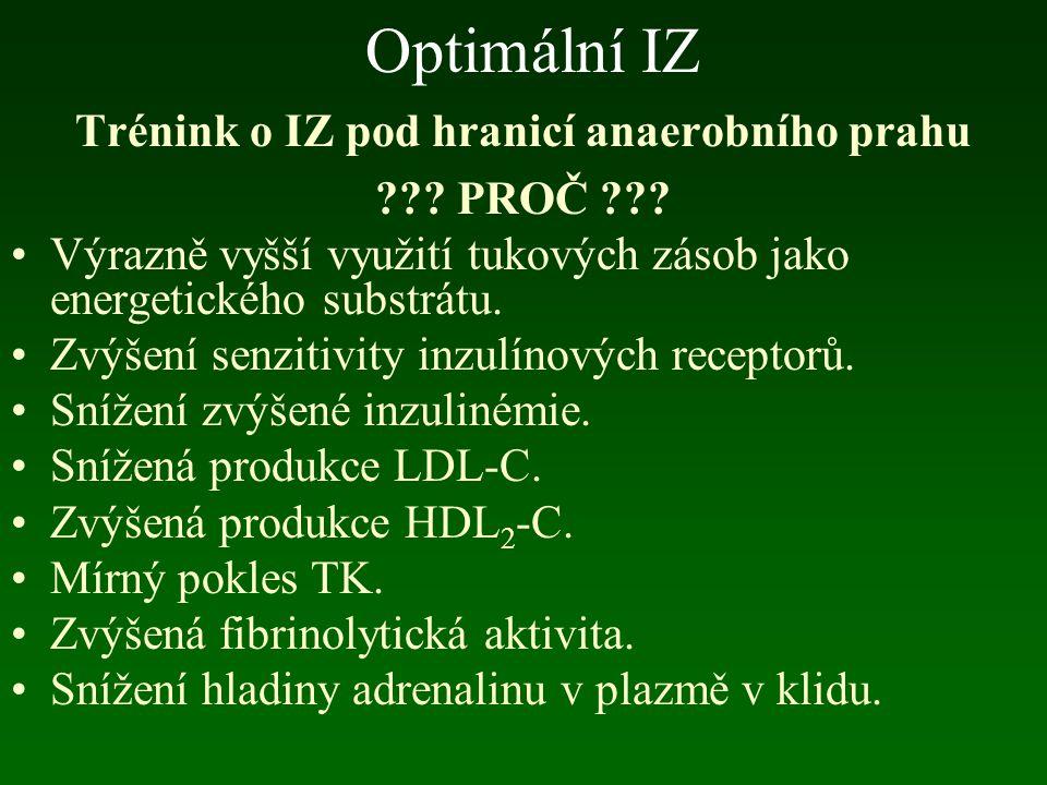 Optimální IZ Působí efektivně na všechna onemocnění s etiopatogenezí hypokineze % IZ 7 - 10 tepů/min horní hranice?
