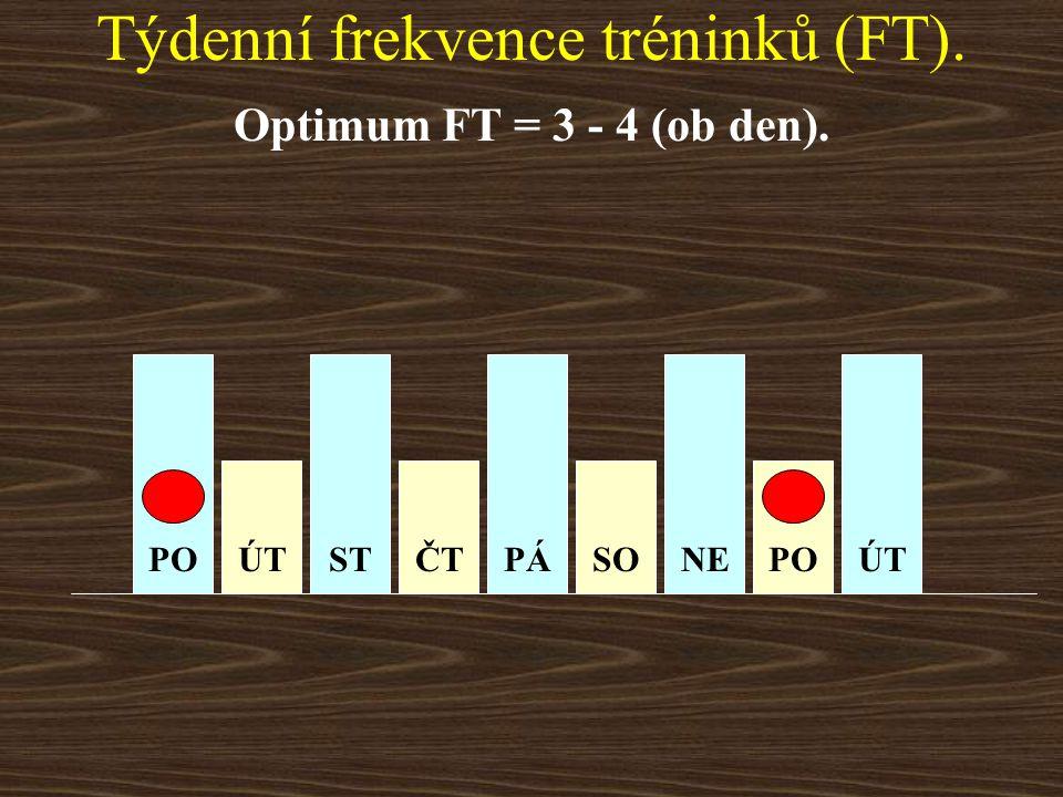 Týdenní frekvence tréninků (FT). Optimum FT = 3 - 4 (ob den). POÚTSTČTPÁSONEPOÚT VOLNO CVIČENÍ
