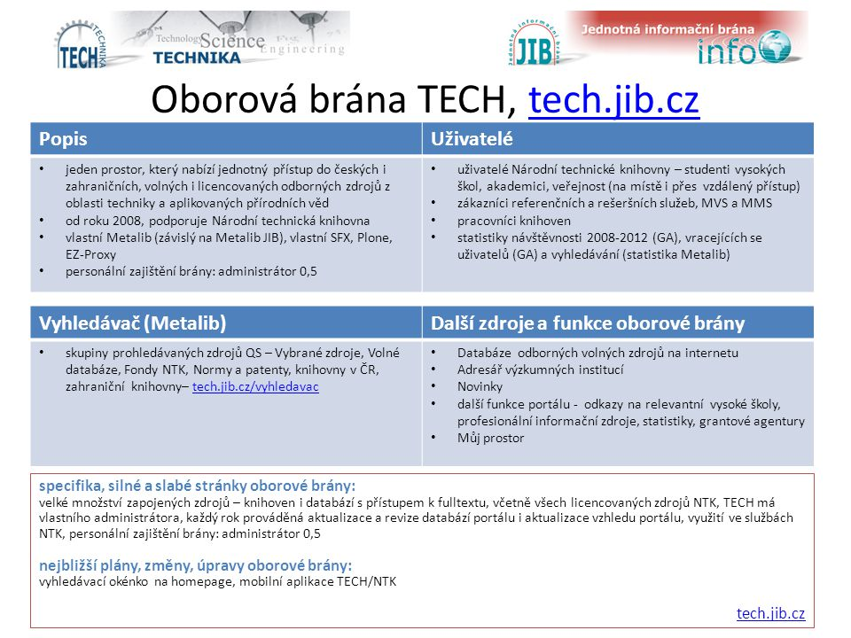 Oborová brána TECH, tech.jib.cztech.jib.cz specifika, silné a slabé stránky oborové brány: velké množství zapojených zdrojů – knihoven i databází s přístupem k fulltextu, včetně všech licencovaných zdrojů NTK, TECH má vlastního administrátora, každý rok prováděná aktualizace a revize databází portálu i aktualizace vzhledu portálu, využití ve službách NTK, personální zajištění brány: administrátor 0,5 nejbližší plány, změny, úpravy oborové brány: vyhledávací okénko na homepage, mobilní aplikace TECH/NTK tech.jib.cz PopisUživatelé jeden prostor, který nabízí jednotný přístup do českých i zahraničních, volných i licencovaných odborných zdrojů z oblasti techniky a aplikovaných přírodních věd od roku 2008, podporuje Národní technická knihovna vlastní Metalib (závislý na Metalib JIB), vlastní SFX, Plone, EZ-Proxy personální zajištění brány: administrátor 0,5 uživatelé Národní technické knihovny – studenti vysokých škol, akademici, veřejnost (na místě i přes vzdálený přístup) zákazníci referenčních a rešeršních služeb, MVS a MMS pracovníci knihoven statistiky návštěvnosti 2008-2012 (GA), vracejících se uživatelů (GA) a vyhledávání (statistika Metalib) Vyhledávač (Metalib)Další zdroje a funkce oborové brány skupiny prohledávaných zdrojů QS – Vybrané zdroje, Volné databáze, Fondy NTK, Normy a patenty, knihovny v ČR, zahraniční knihovny– tech.jib.cz/vyhledavactech.jib.cz/vyhledavac Databáze odborných volných zdrojů na internetu Adresář výzkumných institucí Novinky další funkce portálu - odkazy na relevantní vysoké školy, profesionální informační zdroje, statistiky, grantové agentury Můj prostor