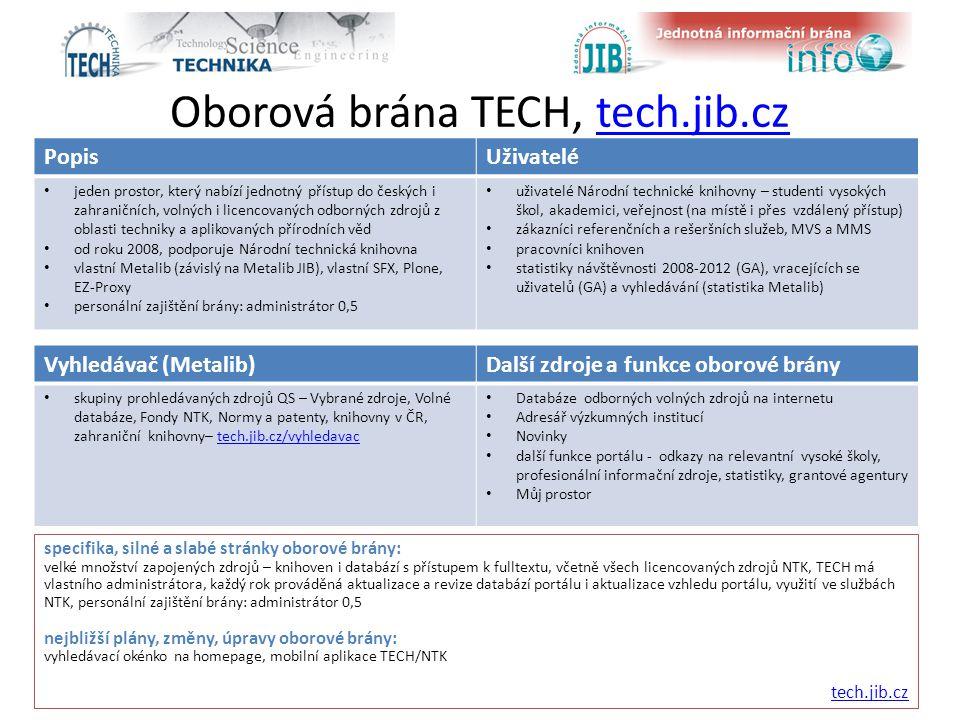 Oborová brána TECH, tech.jib.cztech.jib.cz Zdroj: Google Analytics