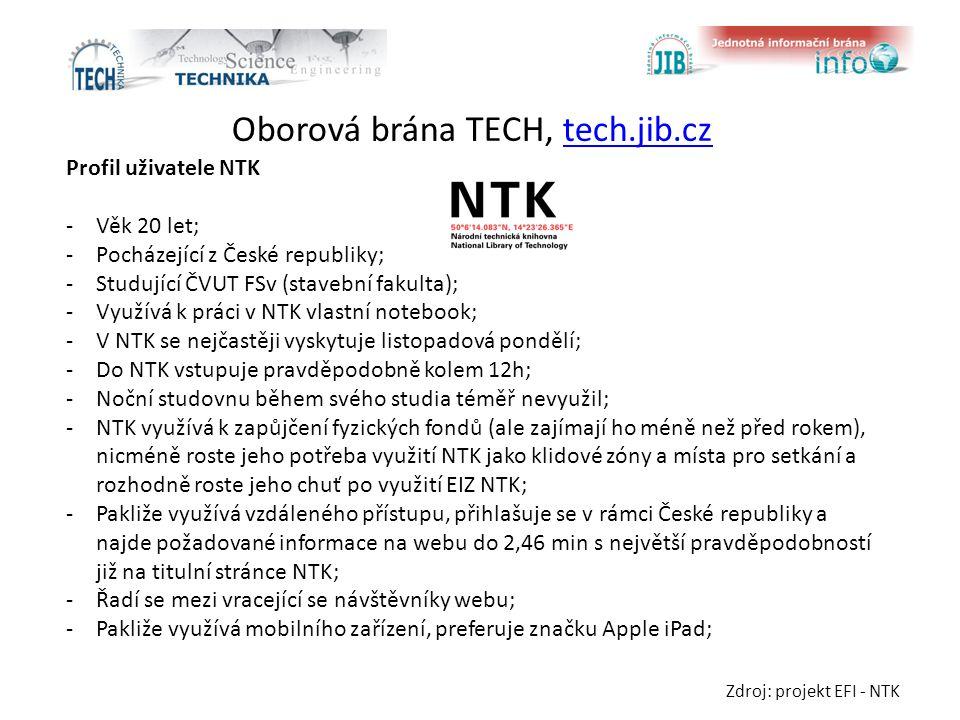 Oborová brána TECH, tech.jib.cztech.jib.cz Profil uživatele NTK -Věk 20 let; -Pocházející z České republiky; -Studující ČVUT FSv (stavební fakulta); -Využívá k práci v NTK vlastní notebook; -V NTK se nejčastěji vyskytuje listopadová pondělí; -Do NTK vstupuje pravděpodobně kolem 12h; -Noční studovnu během svého studia téměř nevyužil; -NTK využívá k zapůjčení fyzických fondů (ale zajímají ho méně než před rokem), nicméně roste jeho potřeba využití NTK jako klidové zóny a místa pro setkání a rozhodně roste jeho chuť po využití EIZ NTK; -Pakliže využívá vzdáleného přístupu, přihlašuje se v rámci České republiky a najde požadované informace na webu do 2,46 min s největší pravděpodobností již na titulní stránce NTK; -Řadí se mezi vracející se návštěvníky webu; -Pakliže využívá mobilního zařízení, preferuje značku Apple iPad; Zdroj: projekt EFI - NTK