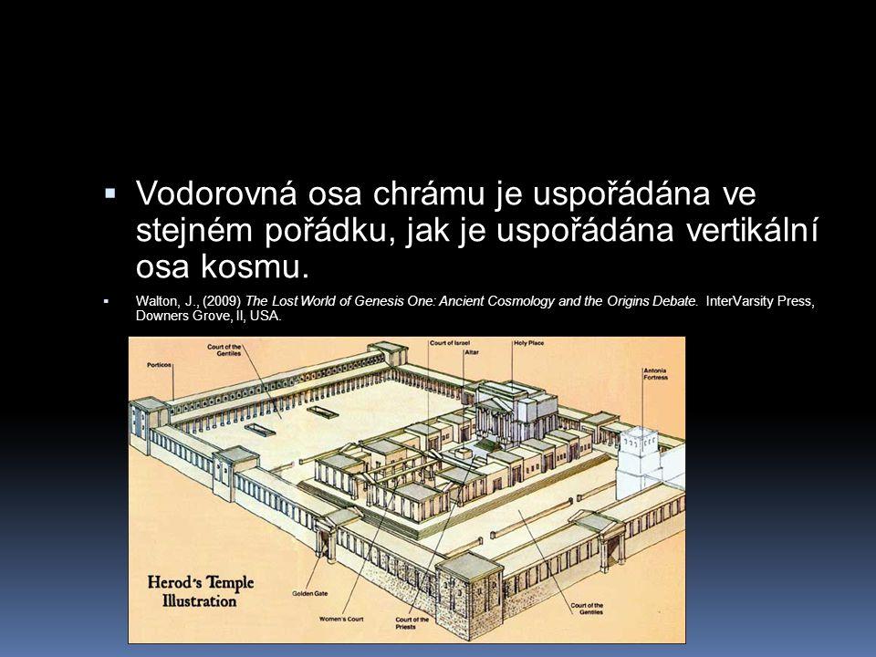  Vodorovná osa chrámu je uspořádána ve stejném pořádku, jak je uspořádána vertikální osa kosmu.  Walton, J., (2009) The Lost World of Genesis One: A