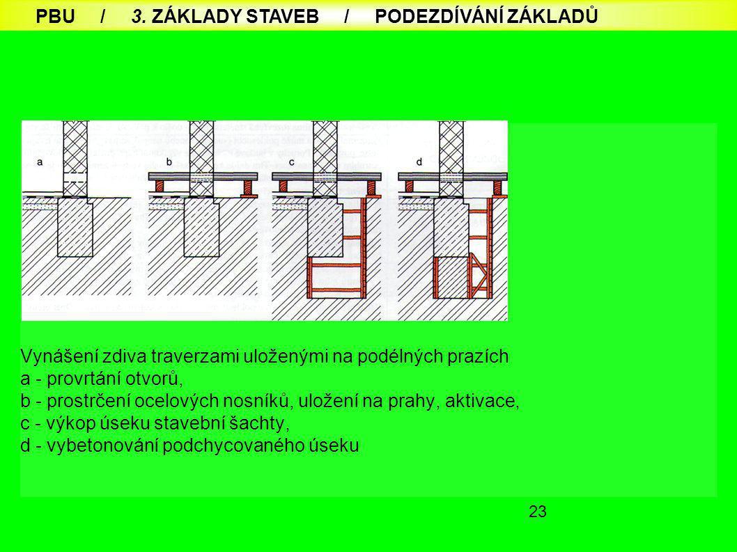 23 Vynášení zdiva traverzami uloženými na podélných prazích a - provrtání otvorů, b - prostrčení ocelových nosníků, uložení na prahy, aktivace, c - výkop úseku stavební šachty, d - vybetonování podchycovaného úseku PBU / 3.