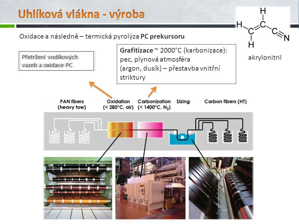 Oxidace a následně – termická pyrolýza PC prekursoru akrylonitril Přetržení vodíkových vazeb a oxidace PC Grafitizace ~ 2000°C (karbonizace): pec, ply