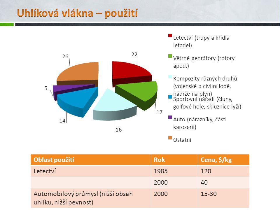 Oblast použitíRokCena, $/kg Letectví1985120 200040 Automobilový průmysl (nižší obsah uhlíku, nižší pevnost) 200015-30