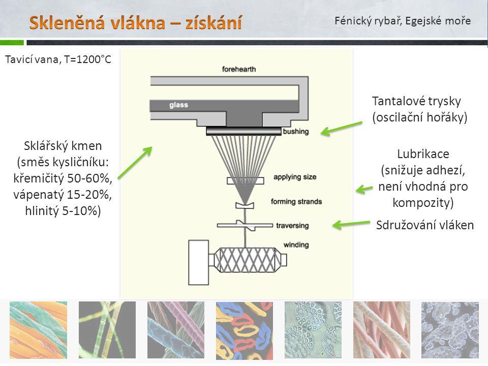 Sklářský kmen (směs kysličníku: křemičitý 50-60%, vápenatý 15-20%, hlinitý 5-10%) Tantalové trysky (oscilační hořáky) Sdružování vláken Lubrikace (sni