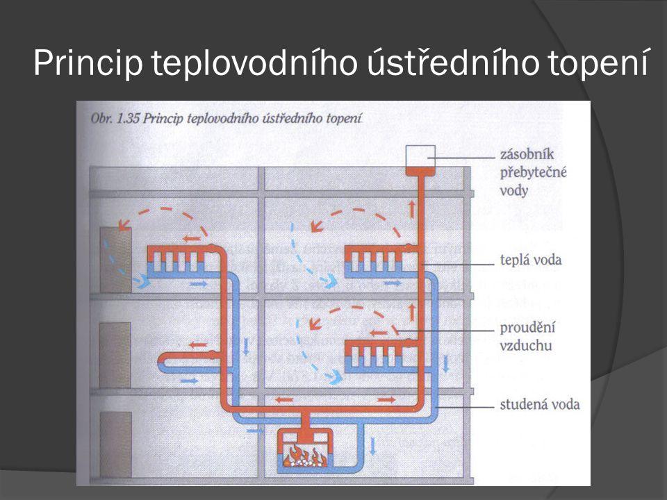 Tepelná výměna prouděním V kapalinách a plynech nastává tepelná výměna především prouděním.