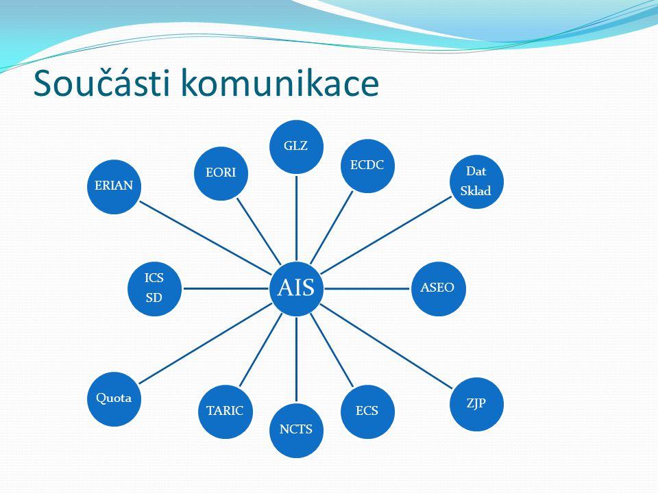 Součásti komunikace AIS GLZECDC Dat Sklad ASEOZJPECSNCTSTARICQuota ICS SD ERIANEORI