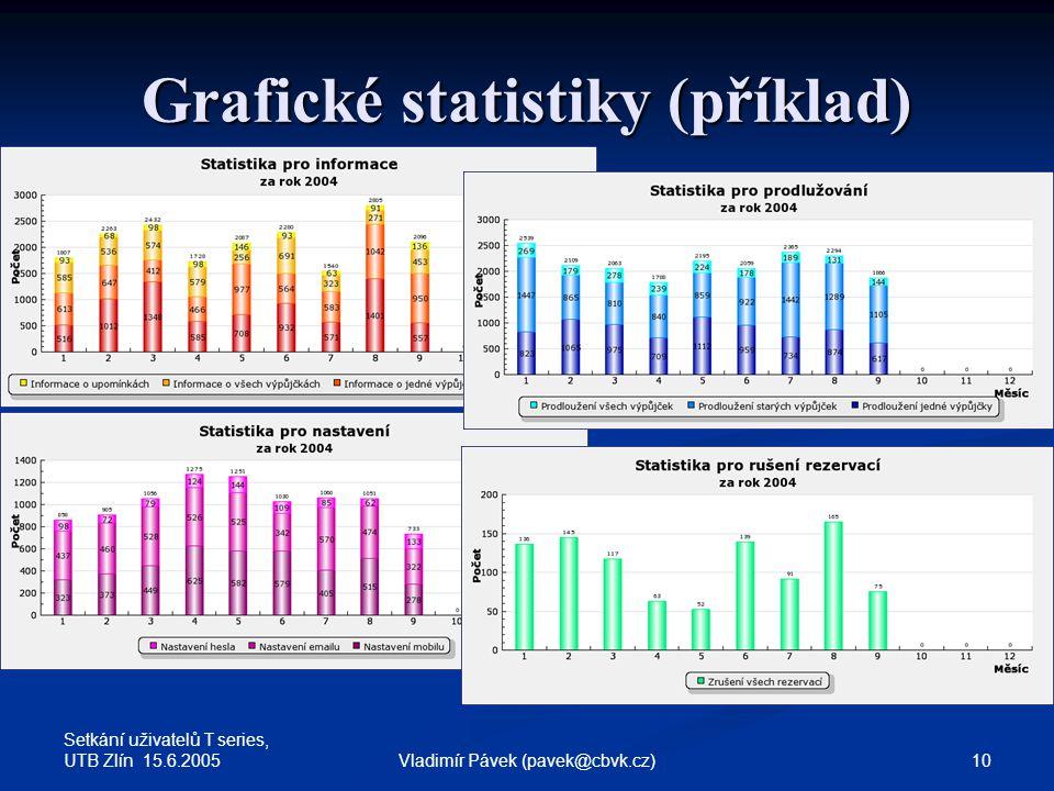 Setkání uživatelů T series, UTB Zlín 15.6.2005 10Vladimír Pávek (pavek@cbvk.cz) Grafické statistiky (příklad)