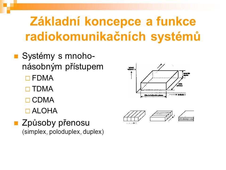 Zpracování modulace Druhy modulace (PCM, DPCM atd.) Prokládání Digitální modulace  ASK  FSK  PSK