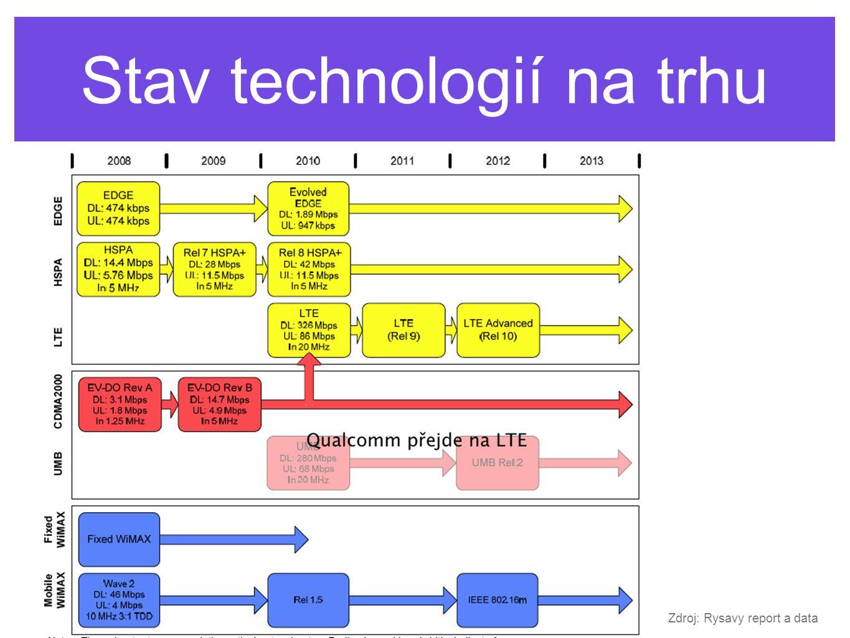 Stav technologií na trhu Zdroj: Rysavy report a data