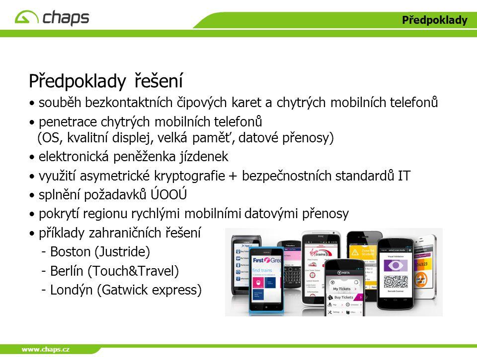 www.chaps.cz Předpoklady Předpoklady řešení souběh bezkontaktních čipových karet a chytrých mobilních telefonů penetrace chytrých mobilních telefonů (