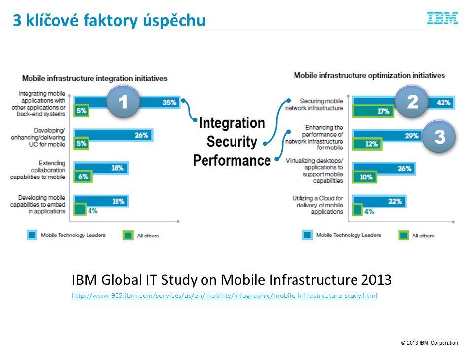 3 klíčové faktory úspěchu IBM Global IT Study on Mobile Infrastructure 2013 http://www-935.ibm.com/services/us/en/mobility/infographic/mobile-infrastructure-study.html