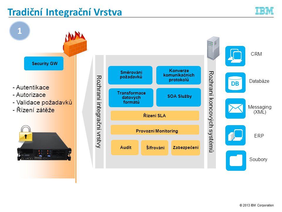 Tradiční Integrační Vrstva Rozhraní koncových systémů Messaging (XML) Databáze Soubory ERP CRM Rozhraní integrační vrstvy Security GW Konverze komunikačních protokolů Transformace datových formátů SOA Služby AuditŠifrování Zabezpečení Řízení SLA - Autentikace - Autorizace - Validace požadavků - Řízení zátěže Provozní Monitoring Směrování požadavků 1