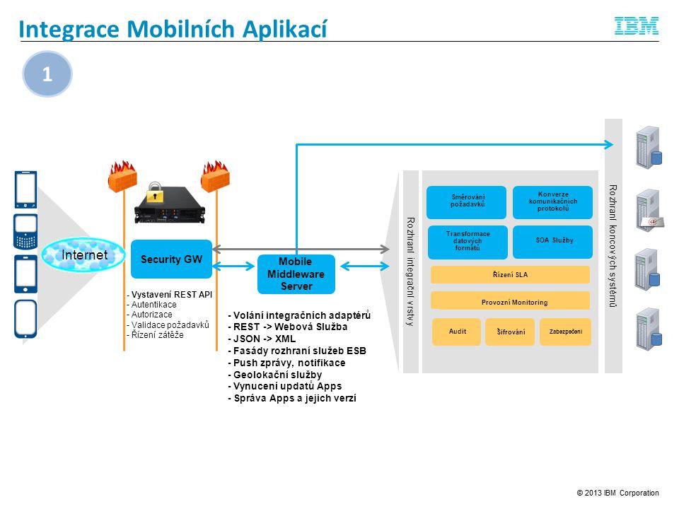 Integrace Mobilních Aplikací Rozhraní koncových systémů Rozhraní integrační vrstvy Konverze komunikačních protokolů Transformace datových formátů SOA Služby Audit Šifrování Zabezpečení Řízení SLA Provozní Monitoring Směrování požadavků - Vystavení REST API - Autentikace - Autorizace - Validace požadavků - Řízení zátěže Security GW Mobile Middleware Server - Volání integračních adaptérů - REST -> Webová Služba - JSON -> XML - Fasády rozhraní služeb ESB - Push zprávy, notifikace - Geolokační služby - Vynucení updatů Apps - Správa Apps a jejich verzí Internet 1