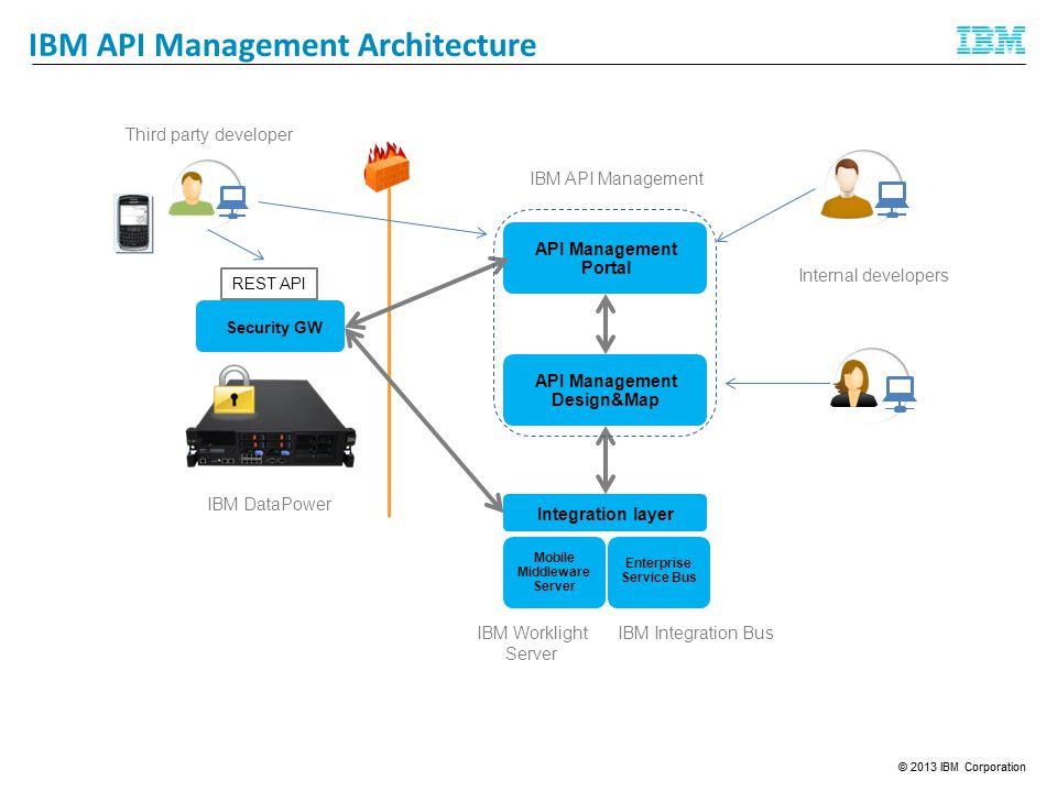 IBM API Management Architecture Security GW IBM DataPower API Management Portal Integration layer API Management Design&Map Mobile Middleware Server Enterprise Service Bus IBM Worklight Server IBM Integration Bus IBM API Management Third party developer Internal developers REST API