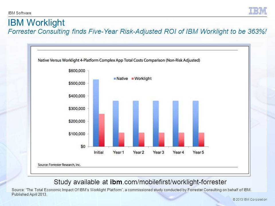 © 2013 IBM Corporation IBM Software IBM Worklight Forrester Consulting finds Five-Year Risk-Adjusted ROI of IBM Worklight to be 363%.