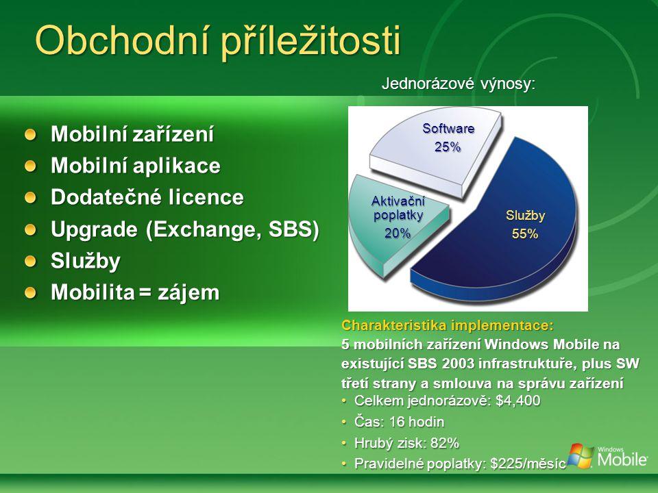 Obchodní příležitosti Mobilní zařízení Mobilní aplikace Dodatečné licence Upgrade (Exchange, SBS) Služby Mobilita = zájem Charakteristika implementace: 5 mobilních zařízení Windows Mobile na existující SBS 2003 infrastruktuře, plus SW třetí strany a smlouva na správu zařízení Celkem jednorázově: $4,400 Celkem jednorázově: $4,400 Čas: 16 hodin Čas: 16 hodin Hrubý zisk: 82% Hrubý zisk: 82% Pravidelné poplatky: $225/měsíc Pravidelné poplatky: $225/měsíc Software25% Služby 55% Aktivační poplatky 20% Jednorázové výnosy: