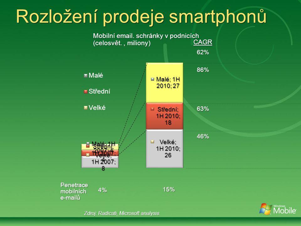 Rozložení prodeje smartphonů Zdroj: Radicati, Microsoft analysis Mobilní email.