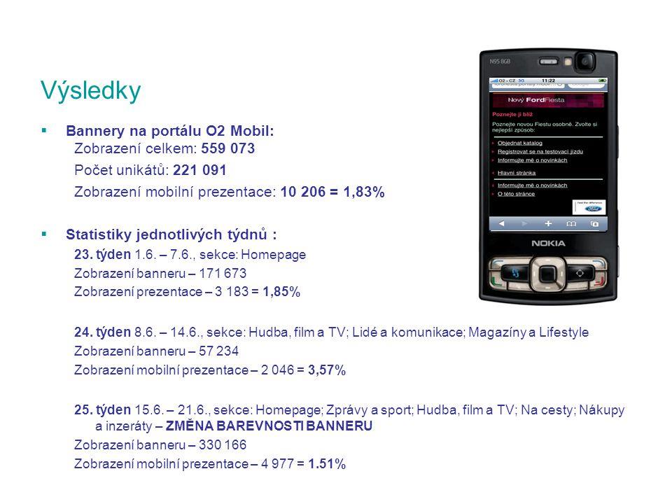  Bannery na portálu O2 Mobil: Zobrazení celkem: 559 073 Počet unikátů: 221 091 Zobrazení mobilní prezentace: 10 206 = 1,83%  Statistiky jednotlivých týdnů : 23.