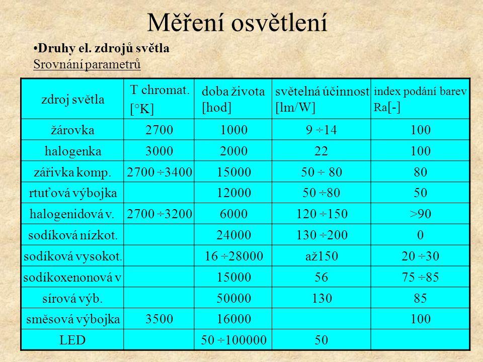 Druhy el. zdrojů světla Srovnání parametrů Měření osvětlení zdroj světla T chromat. [°K] doba života [hod] světelná účinnost [lm/W] index podání barev