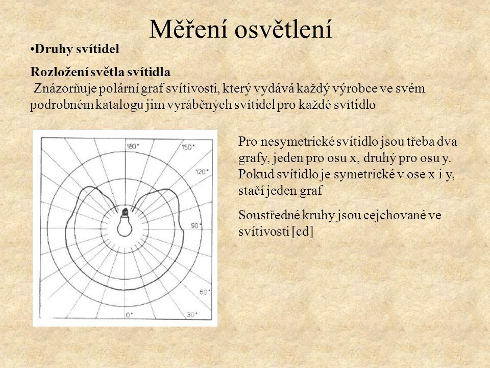Druhy svítidel Měření osvětlení Rozložení světla svítidla Znázorňuje polární graf svítivosti, který vydává každý výrobce ve svém podrobném katalogu ji