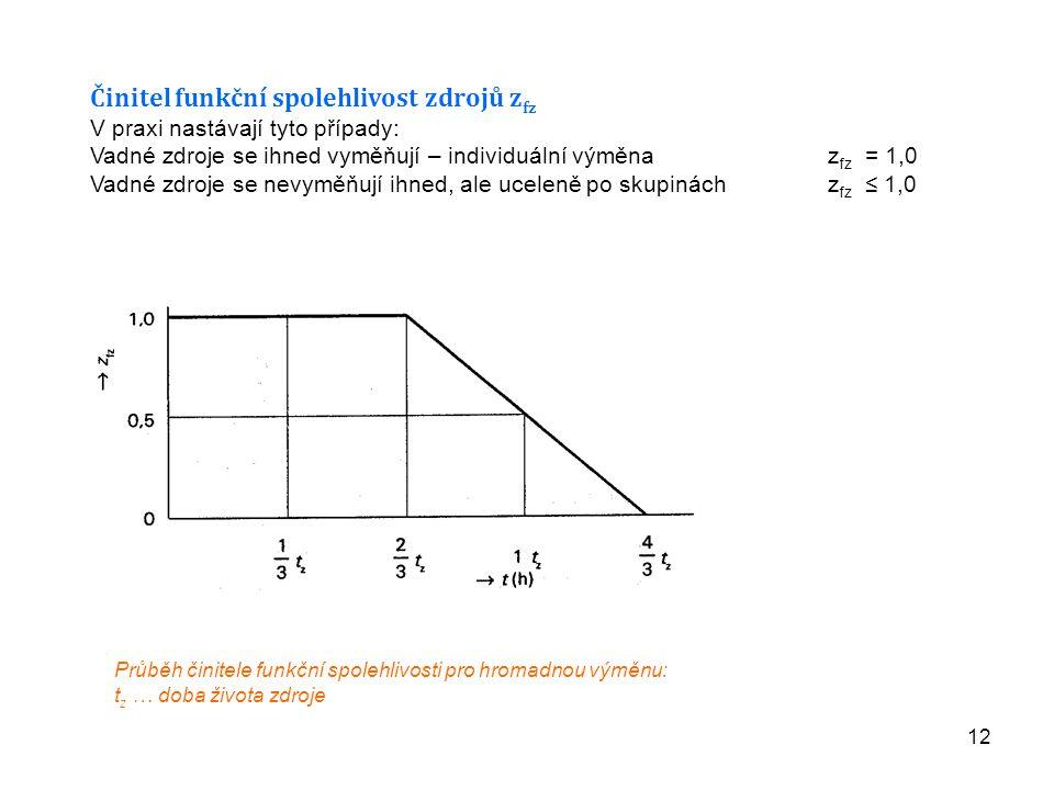 12 Činitel funkční spolehlivost zdrojů z fz V praxi nastávají tyto případy: Vadné zdroje se ihned vyměňují – individuální výměna z fz = 1,0 Vadné zdro