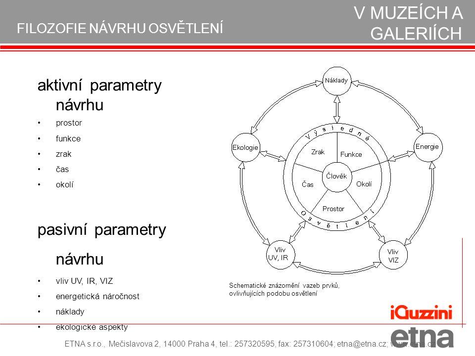 aktivní parametry návrhu prostor funkce zrak čas okolí pasivní parametry návrhu vliv UV, IR, VIZ energetická náročnost náklady ekologické aspekty Sche