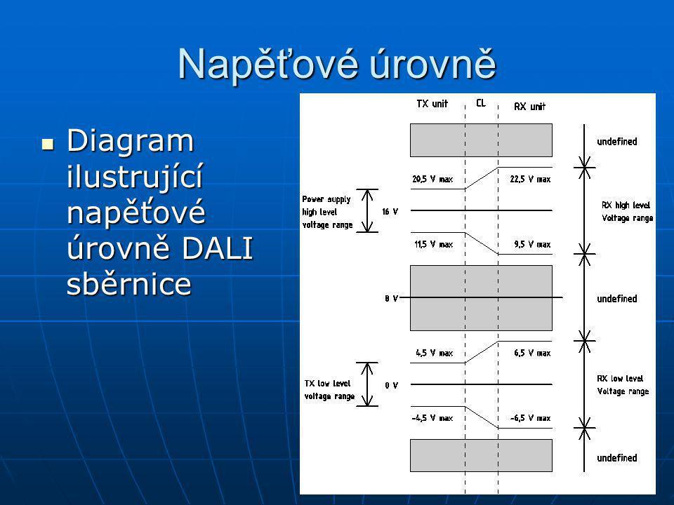 Napěťové úrovně Diagram ilustrující napěťové úrovně DALI sběrnice Diagram ilustrující napěťové úrovně DALI sběrnice
