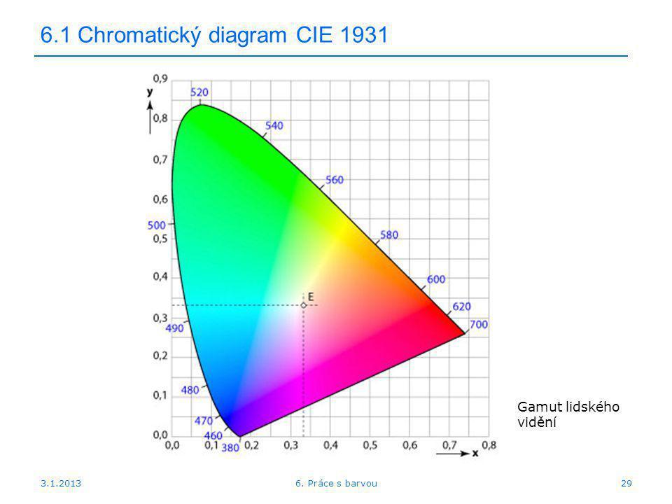 3.1.2013 6.1 Chromatický diagram CIE 1931 296. Práce s barvou Gamut lidského vidění