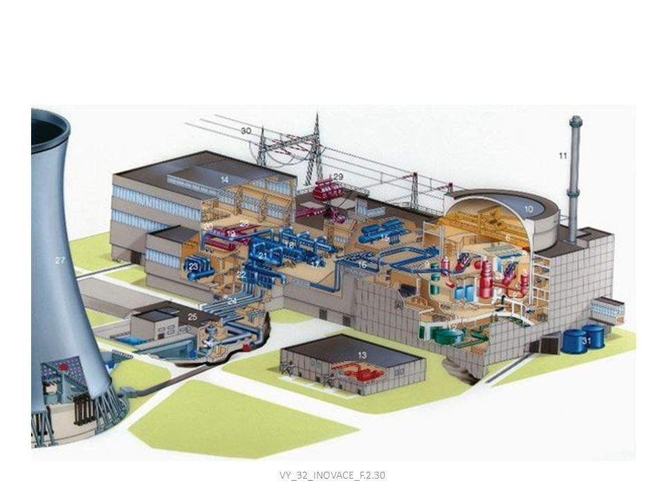 Kontejnment Železobetonový kryt reaktoru a parogenerátorů zabraňuje úniku záření chrání reaktor před vnějšími vlivy (pád letadla, meteoritu, zemětřesení, tlaková vlna,...) výška – 56 m průměr – 45 m tloušťka stěn – 1,2 m tloušťka kopule – 1,1 m ocelová výstelka - 8 mm odolá tlaku 490 kPa VY_32_INOVACE_F.2.30