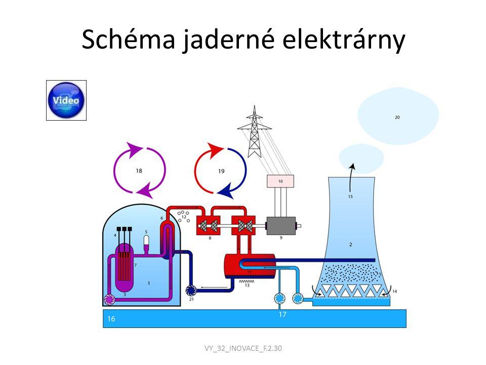 Reaktor Vysokotlaká ocelová nádoba, ve které probíhá řízená řetězová reakce palivové tyče – oxid uraničitý UO 2 regulační tyče – pohlcují neutrony – bór chladící kapalina – voda + kyselina boritá moderátor – zpomaluje neutrony - voda VY_32_INOVACE_F.2.30
