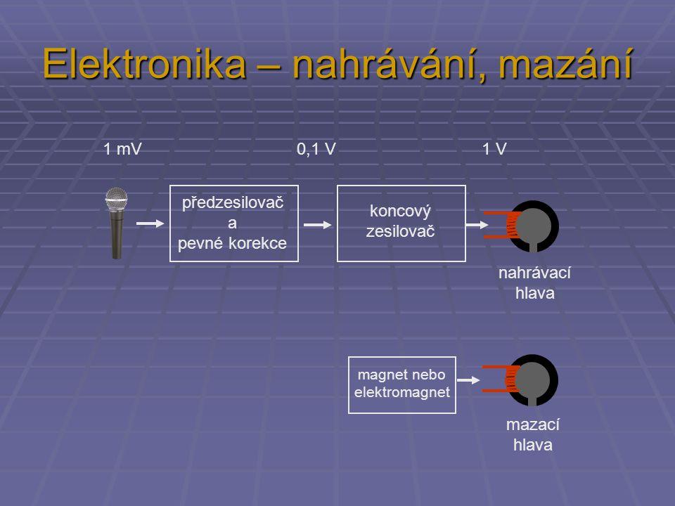 Elektronika – nahrávání, mazání předzesilovač a pevné korekce koncový zesilovač 1 mV 0,1 V 1 V nahrávací hlava mazací hlava magnet nebo elektromagnet