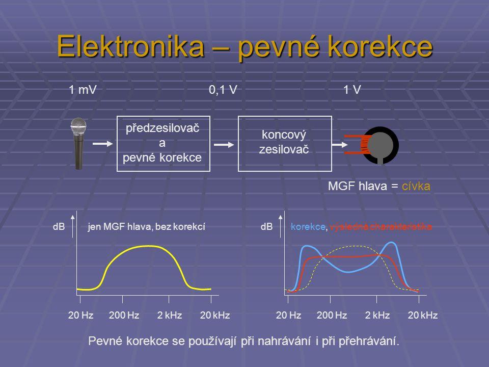 Elektronika – pevné korekce předzesilovač a pevné korekce koncový zesilovač 1 mV 0,1 V 1 V MGF hlava = cívka 20 Hz 200 Hz 2 kHz 20 kHz dB jen MGF hlav