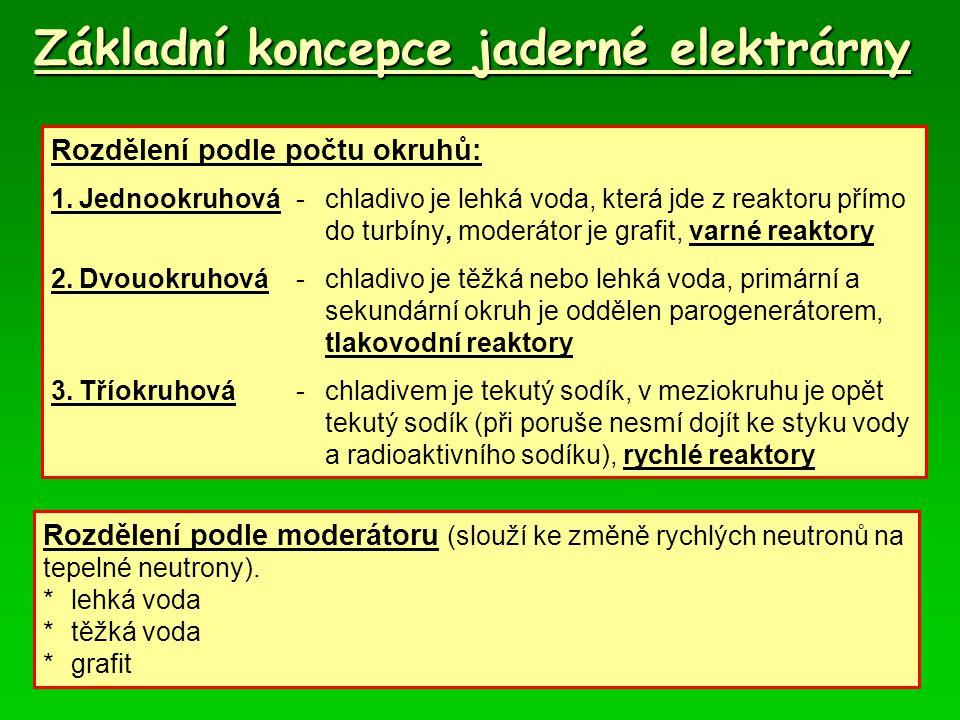 Základní koncepce jaderné elektrárny Rozdělení podle počtu okruhů: 1.Jednookruhová-chladivo je lehká voda, která jde z reaktoru přímo do turbíny, moderátor je grafit, varné reaktory 2.Dvouokruhová-chladivo je těžká nebo lehká voda, primární a sekundární okruh je oddělen parogenerátorem, tlakovodní reaktory 3.Tříokruhová-chladivem je tekutý sodík, v meziokruhu je opět tekutý sodík (při poruše nesmí dojít ke styku vody a radioaktivního sodíku), rychlé reaktory Rozdělení podle moderátoru (slouží ke změně rychlých neutronů na tepelné neutrony).